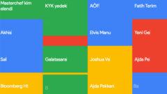 Google'da en çok aranan dizileri yayınladı